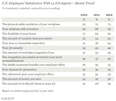u s workers least happy with their work stress and pay