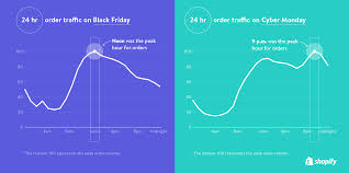 amazon hosting services black friday 2016 an illustrated breakdown of black friday and cyber monday 2016