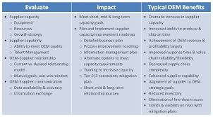 supplier capacity management business transformation consulting