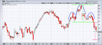 pattern of analysis candlesticks and traditional chart analysis chartschool