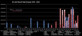 dc vs marvel film gross dc and marvel box office gross graph blurppy