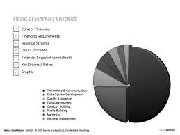 chicken farming information technology business plan sample doc