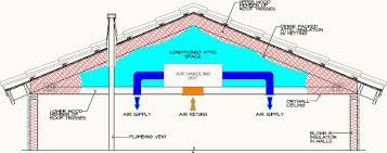 building science cathedralized attic insulation shea homes blog