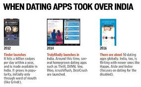 As told by Vishnupriya Das  a scholar from the University of Michigan  She is researching dating apps and sexuality in urban centres Hindustan Times