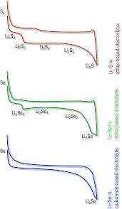 the rise of lithium u2013selenium batteries sustainable energy
