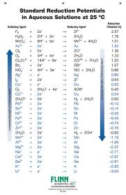 Ap Chem Reference Table Standard Reduction Potential Chart