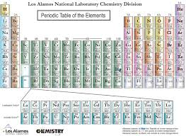Periodic Table Changes 4 Elements Added To The Periodic Table Arizona Science And