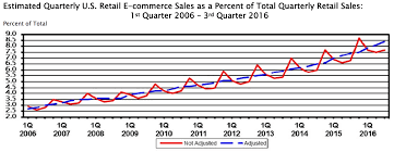 sales tax table 2016 how a 2010 colorado law suddenly stands to change internet sales tax