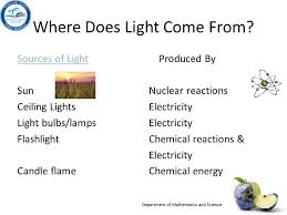 is light a form of energy forms of energy sound energy ppt download