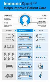 Memed Diagnostics - immunoxpert helps improve patient care infectious disease memed