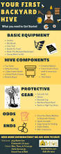 9 best bees images on pinterest bees beekeeping and local honey