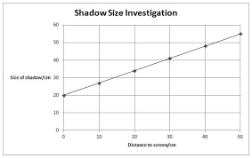 light and shadows lesson plans light and shadows 2 worksheet edplace