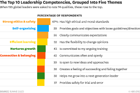the most important leadership competencies according to leaders