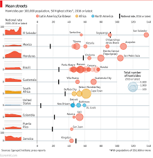 the world u0027s most dangerous cities