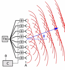 phased array wikipedia