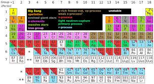Royal Society Of Chemistry Periodic Table Paul Mcmillan