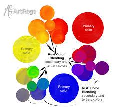 color mixing in artrage by artrageteam on deviantart