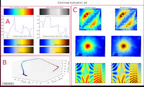 What It Looks Like To Be Color Blind Matplotlib Colormaps