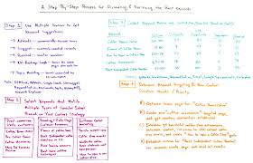 steps to write a research paper a step by step process for discovering and prioritizing the best step by step process for discovering and prioritizing the best keywords whiteboard