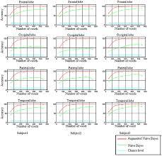 frontiers brain decoding classification of hand written digits