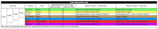 trailer light wiring color code how to install trailer lights for your tiny house tiny r e volution
