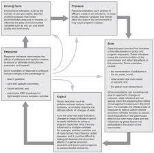 managing sustainable development