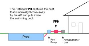 heat recovery pool heater compare to solar pool heater hotspot