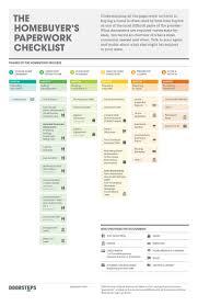 home design checklist best 25 home buying checklist ideas on buy house