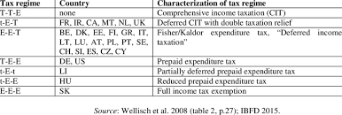 income taxation of statutory pensions in oecd countries