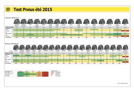 comparatif si e auto b avis et test year efficientgrip performance pneus