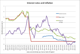 who benefits from low interest rates economics help