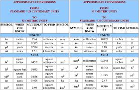 Si Units Table Sfp Physics Si Units