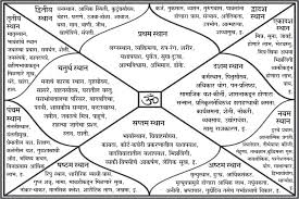 in house meaning how to read janam kundli twelve houses in kundli their meaning