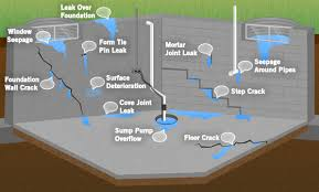 Fix Basement Floor Cracks by Forte Waterproofing Problems We Fix