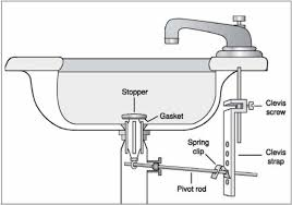 Kitchen Sink Plumbing Repair by Fantastic Kitchen Sink Drainage System And Replacing Bathroom Sink