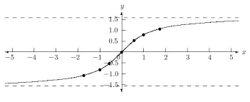 Table Of Trigonometric Values Inverse Trigonometric Functions Arcsin Table Arctangent Table