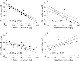 strong correlation of maximal squat strength with sprint