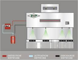 kitchen fire suppression systems restaurant firefighting