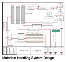 design of air handling units grihon com ac coolers u0026 devices