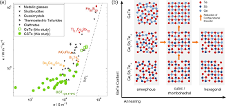 impact of vacancy ordering on thermal transport in crystalline