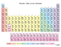 How Many Groups Are On The Periodic Table Printable Periodic Tables Science Notes And Projects