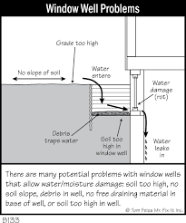 basement window well systems