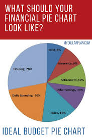Debt To Income Spreadsheet Financial Pie Chart What Should Your Ideal Budget Pie Chart Look
