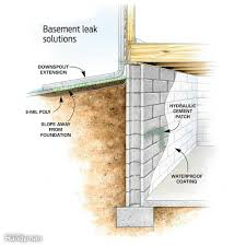 How To Frame Out A Basement Window 9 Affordable Ways To Dry Up Your Wet Basement For Good Family