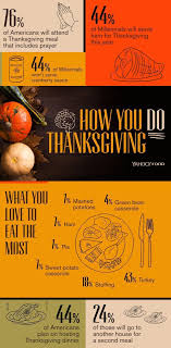 how you celebrate thanksgiving 15 fascinating facts