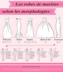 comment choisir sa robe de mariã e comment bien choisir sa robe de mariée selon sa morphologie