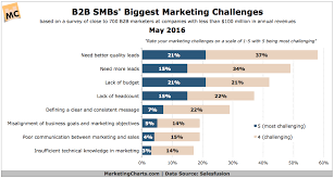 Challenge Rate B2b Smbs Rate Their Marketing Challenges Marketing Charts