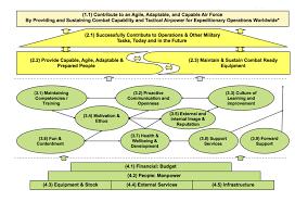 royal air force making strategy and key performance indicators