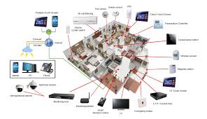 we design the smart house what options for communication of
