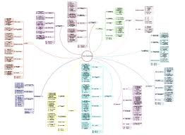 cisco mind map products i love pinterest